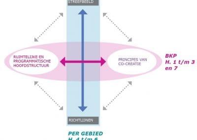 planstructuur