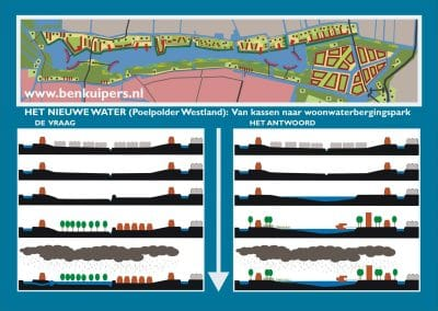 Overzicht watersysteem opgave en masterplan