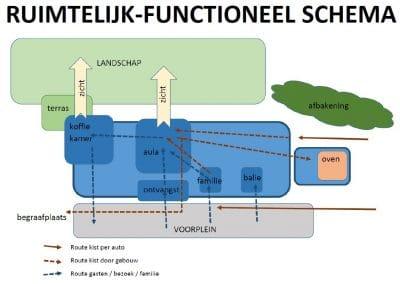 ruimtelijk functioneel schema